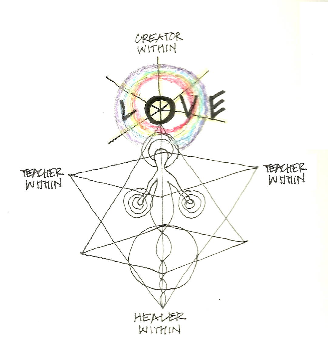 Healer_Teacher_Creator_Within